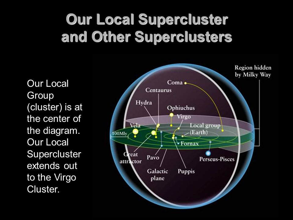 Our Local Supercluster and Other Superclusters