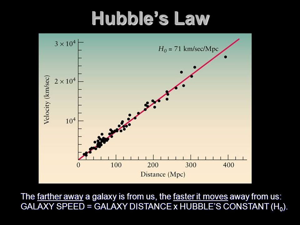 Hubble's Law FIGURE 16-30 The Hubble Law The distances and. recessional velocities of distant galaxies are plotted on.