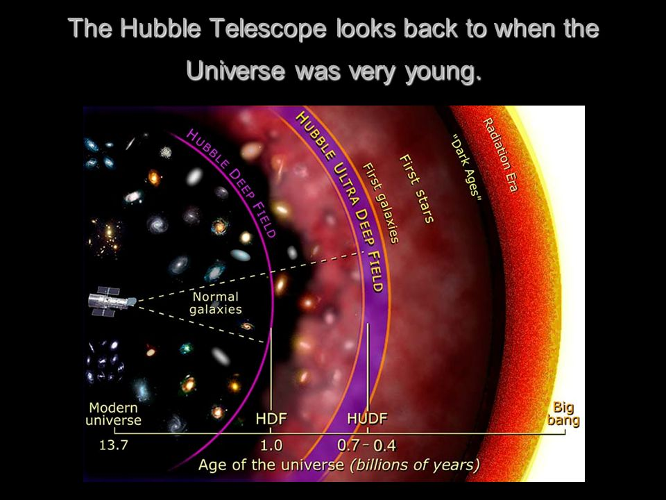 The Hubble Telescope looks back to when the Universe was very young.