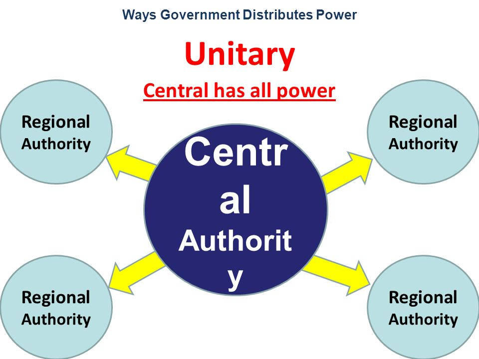 Ways Government Distributes Power