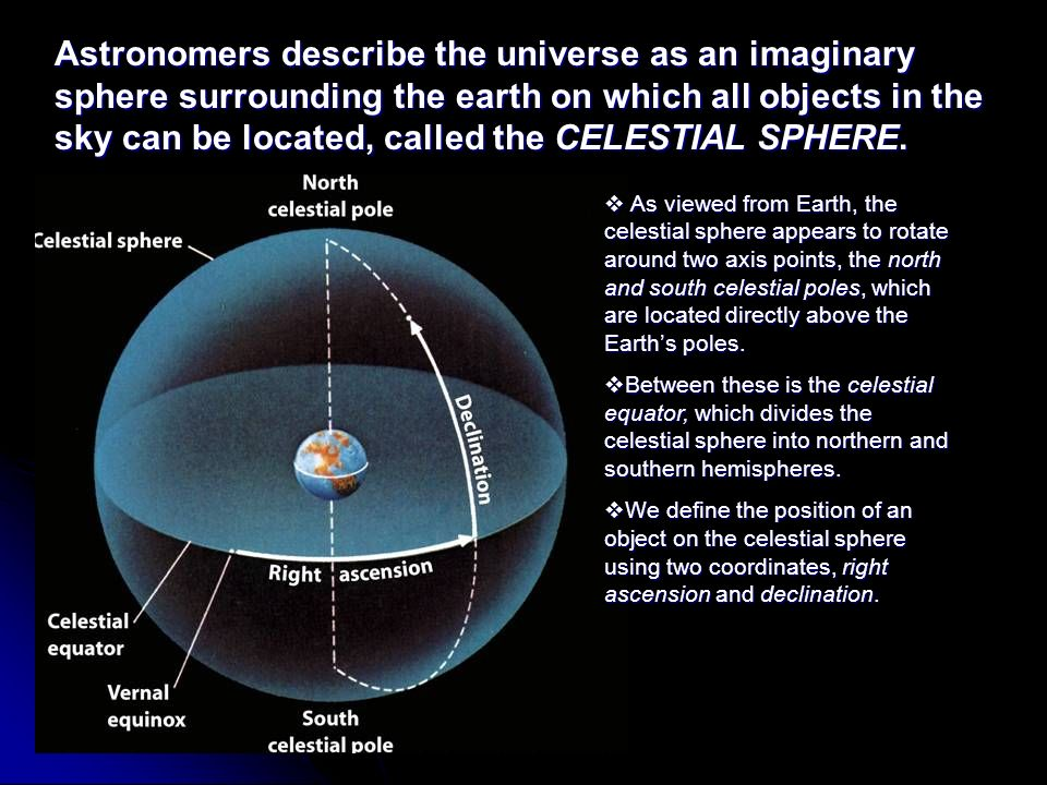 Astronomers describe the universe as an imaginary sphere surrounding the earth on which all objects in the sky can be located, called the CELESTIAL SPHERE.