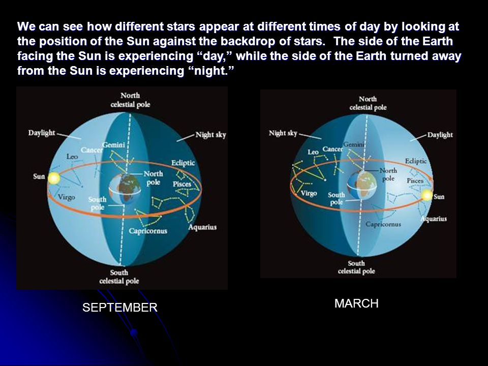 We can see how different stars appear at different times of day by looking at the position of the Sun against the backdrop of stars. The side of the Earth facing the Sun is experiencing day, while the side of the Earth turned away from the Sun is experiencing night.