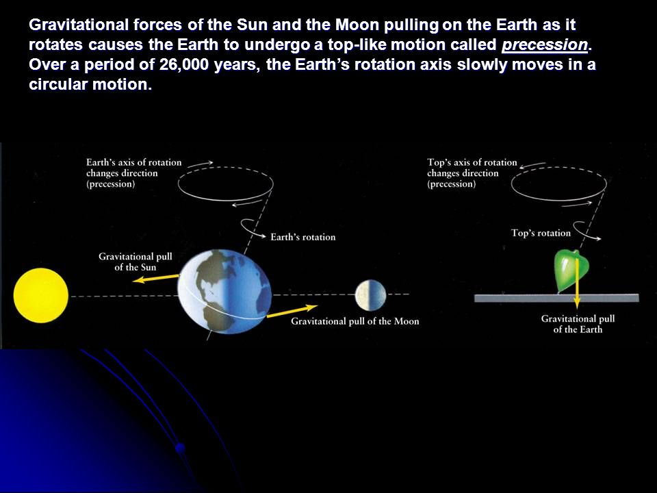 Gravitational forces of the Sun and the Moon pulling on the Earth as it rotates causes the Earth to undergo a top-like motion called precession.