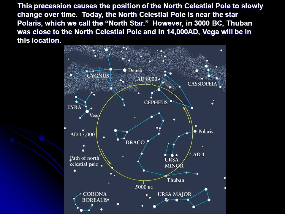 This precession causes the position of the North Celestial Pole to slowly change over time.