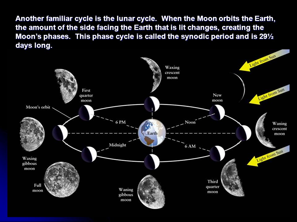 Another familiar cycle is the lunar cycle