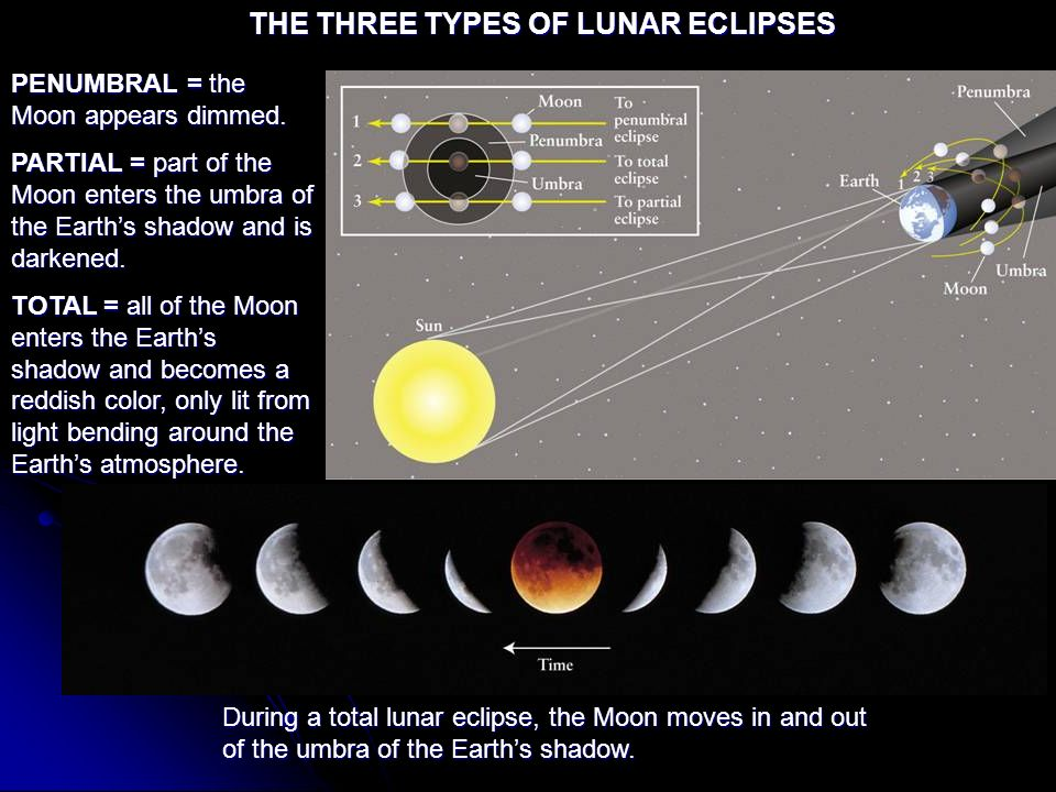 THE THREE TYPES OF LUNAR ECLIPSES