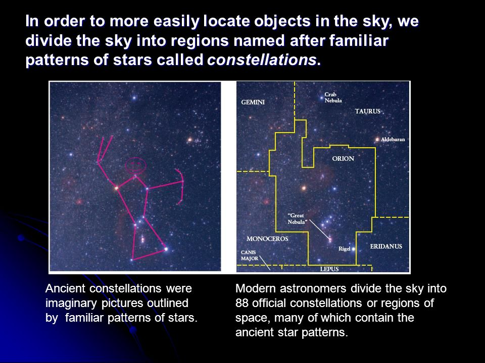In order to more easily locate objects in the sky, we divide the sky into regions named after familiar patterns of stars called constellations.