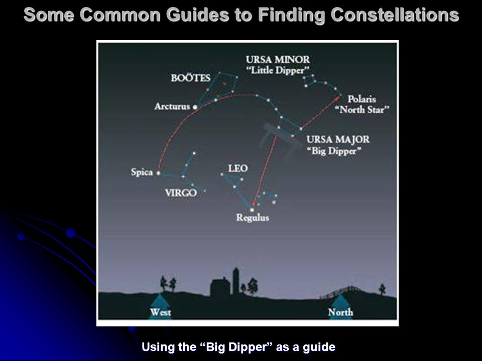 Some Common Guides to Finding Constellations