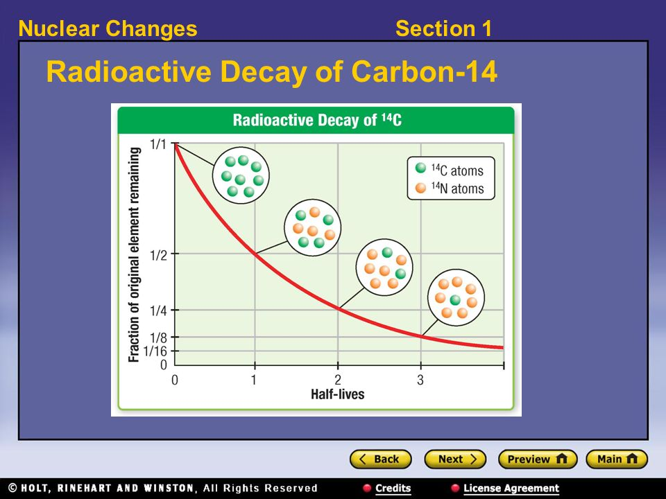 Radioactive Decay of Carbon-14