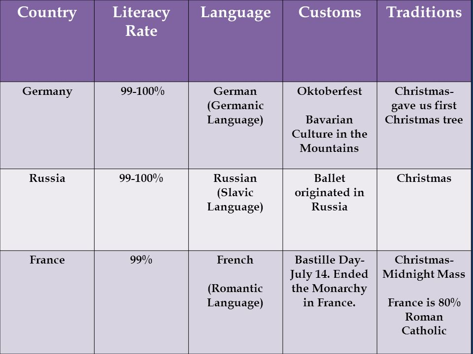 Country Literacy Rate Language Customs Traditions