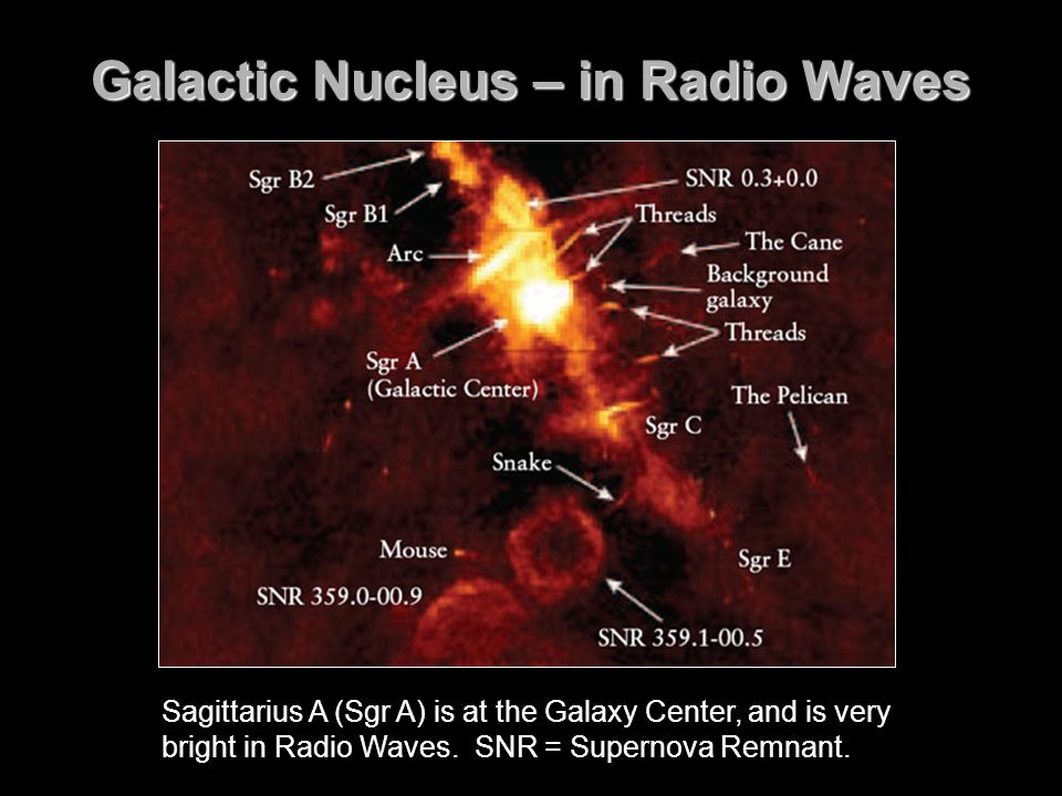 Galactic Nucleus – in Radio Waves