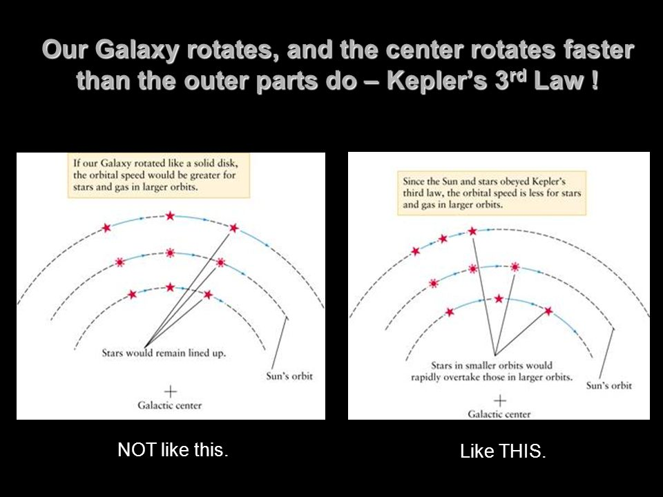 Our Galaxy rotates, and the center rotates faster than the outer parts do – Kepler's 3rd Law !