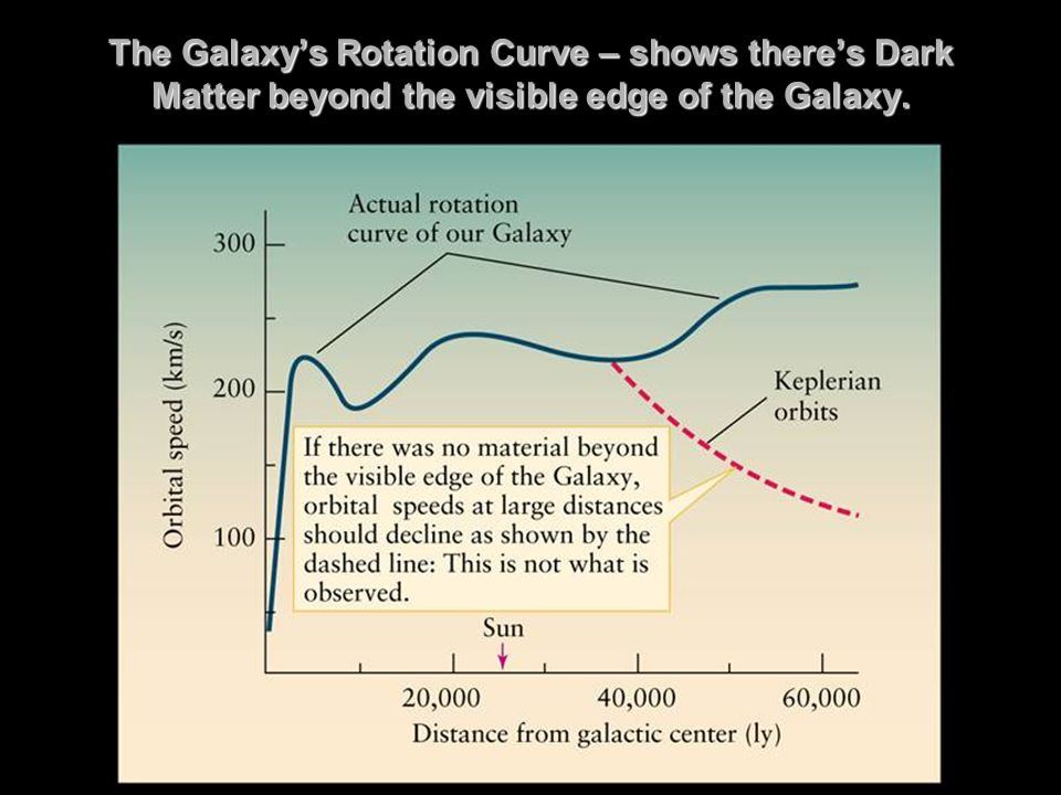 The Galaxy's Rotation Curve – shows there's Dark Matter beyond the visible edge of the Galaxy.
