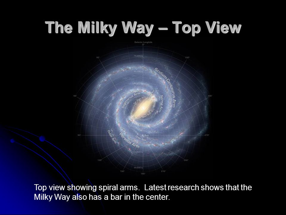 The Milky Way – Top View FIGURE 15-1 Schematic Diagrams of. the Milky Way (b, c) Two possible distributions.