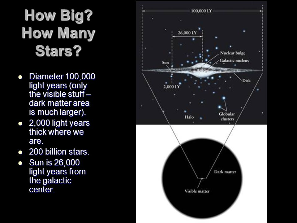 How Big How Many Stars Diameter 100,000 light years (only the visible stuff – dark matter area is much larger).