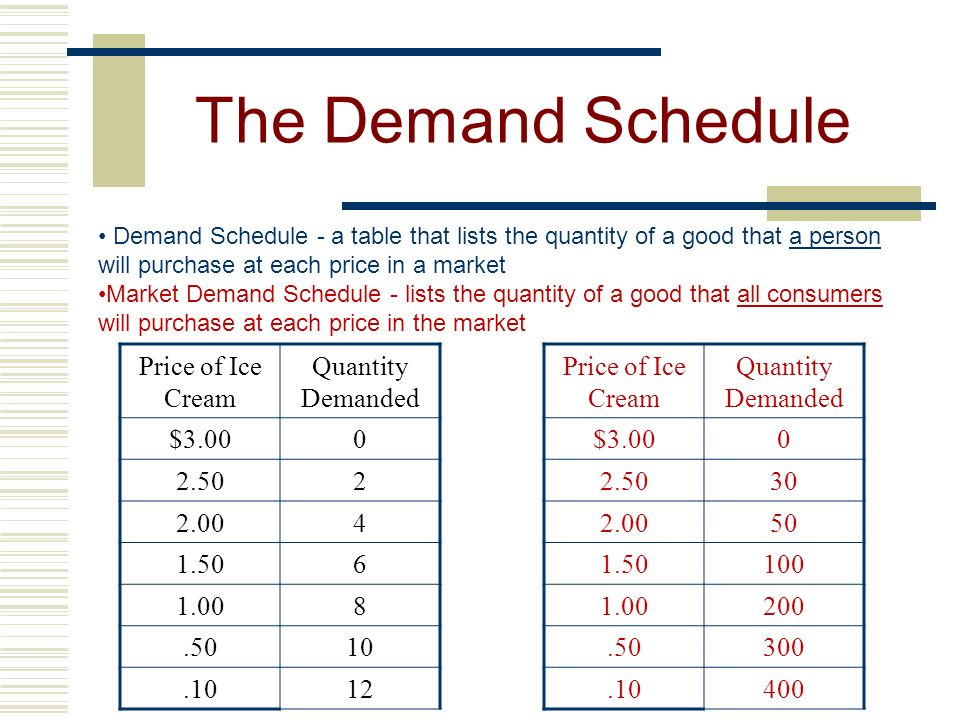The Demand Schedule Price of Ice Cream Quantity Demanded $3.00 2.50 2