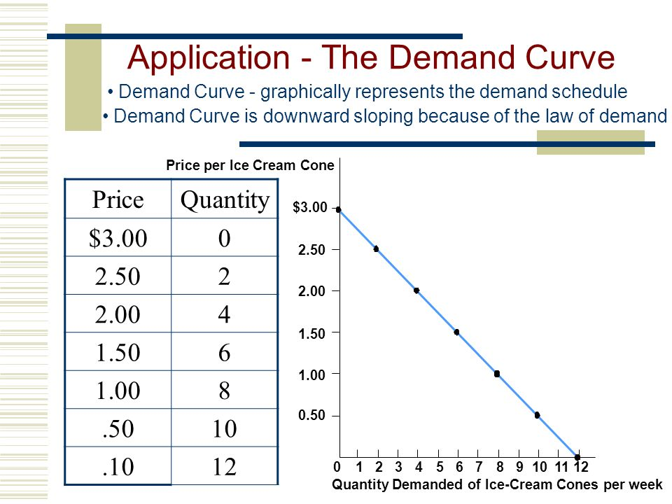 Application - The Demand Curve