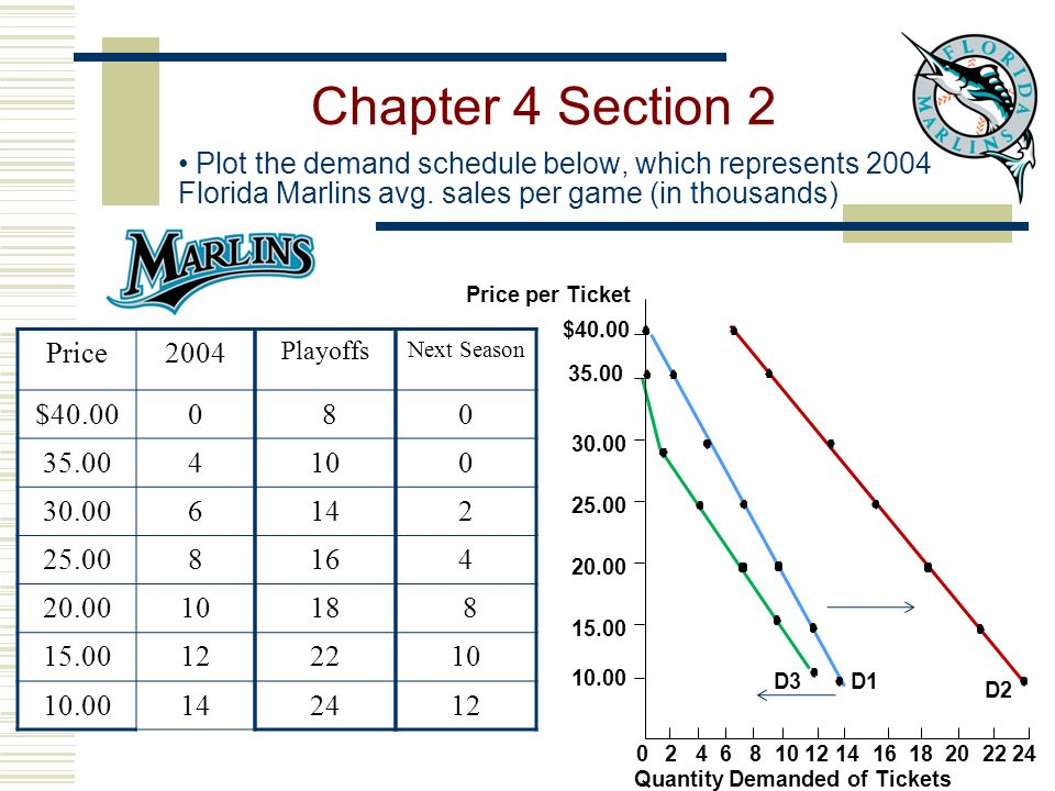 Chapter 4 Section 2 Plot the demand schedule below, which represents 2004 Florida Marlins avg. sales per game (in thousands)