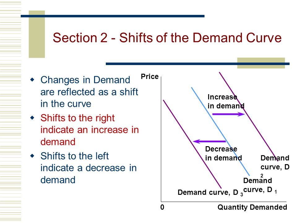 Section 2 - Shifts of the Demand Curve