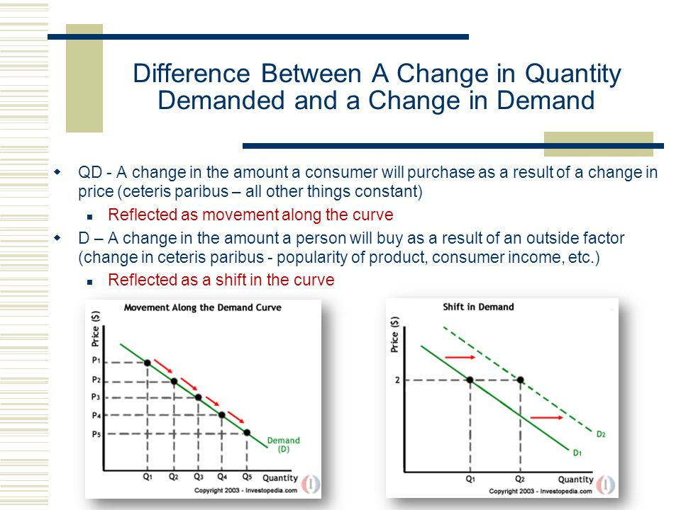Difference Between A Change in Quantity Demanded and a Change in Demand