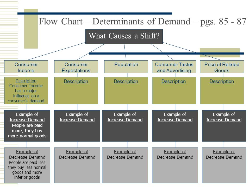 Flow Chart – Determinants of Demand – pgs. 85 - 87