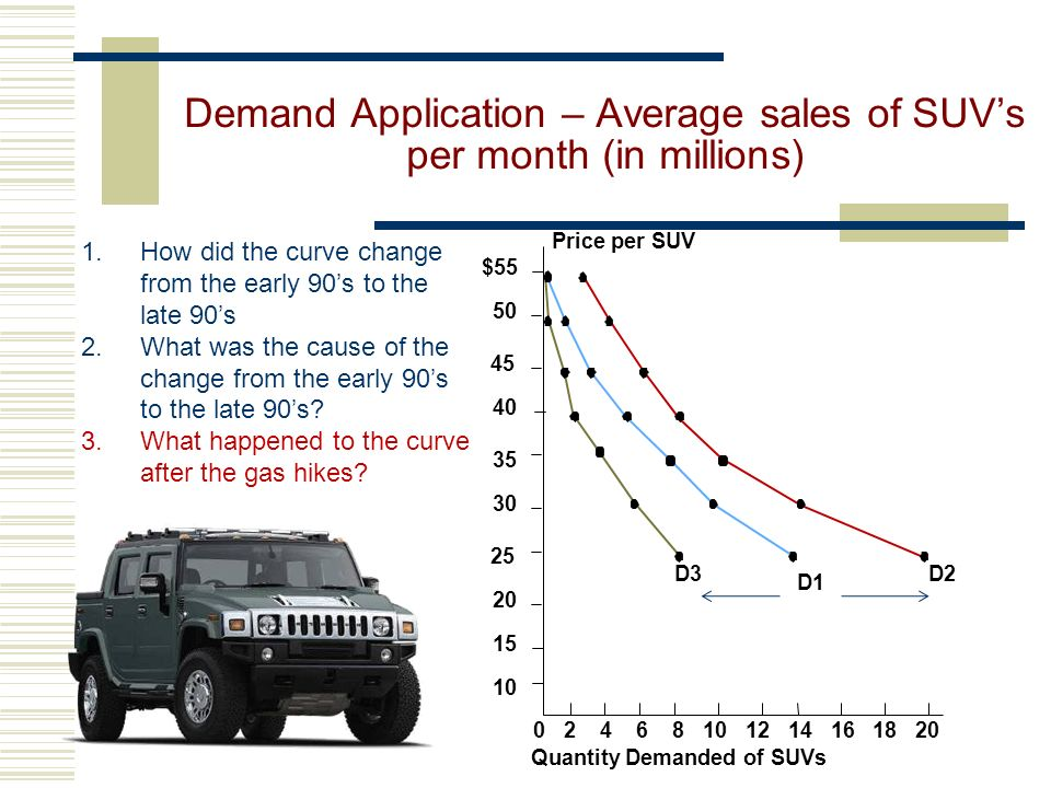 Demand Application – Average sales of SUV's per month (in millions)