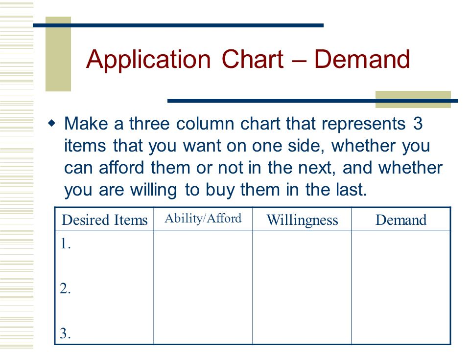 Application Chart – Demand