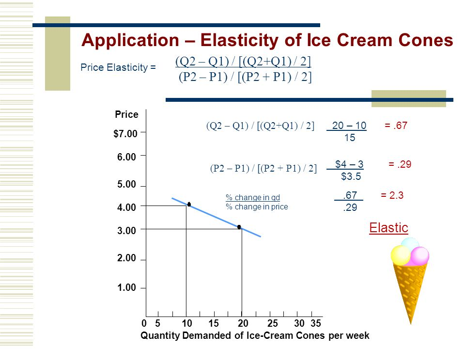 Application – Elasticity of Ice Cream Cones