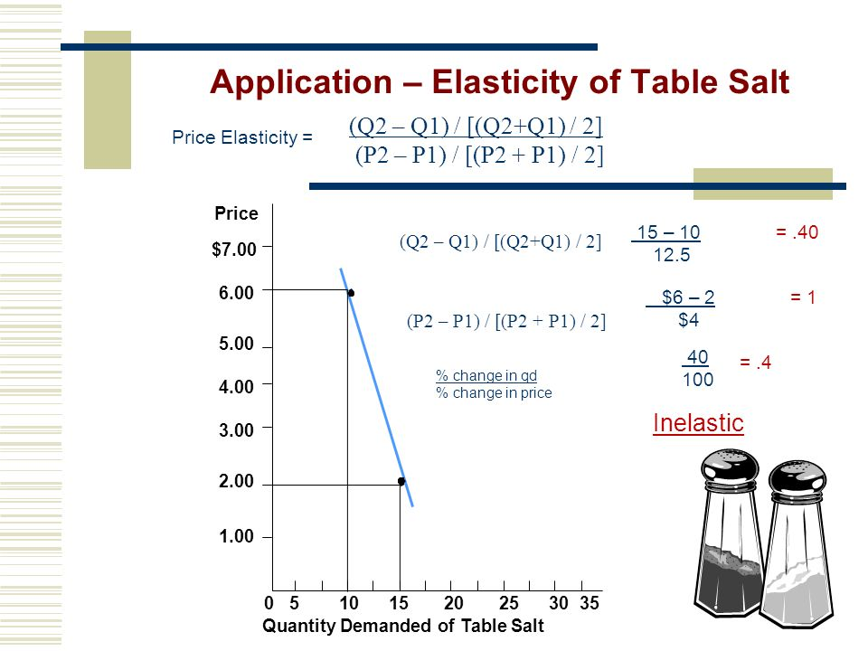 Application – Elasticity of Table Salt