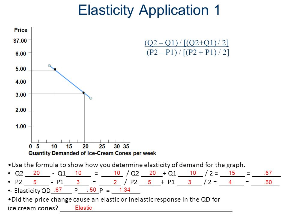 Elasticity Application 1