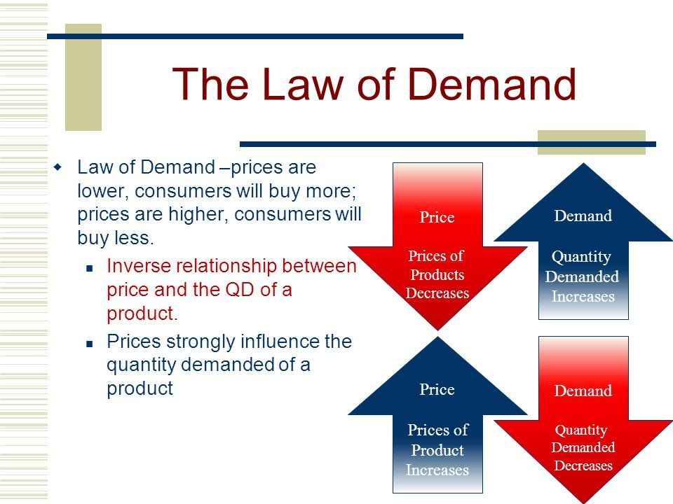 The Law of Demand Law of Demand –prices are lower, consumers will buy more; prices are higher, consumers will buy less.