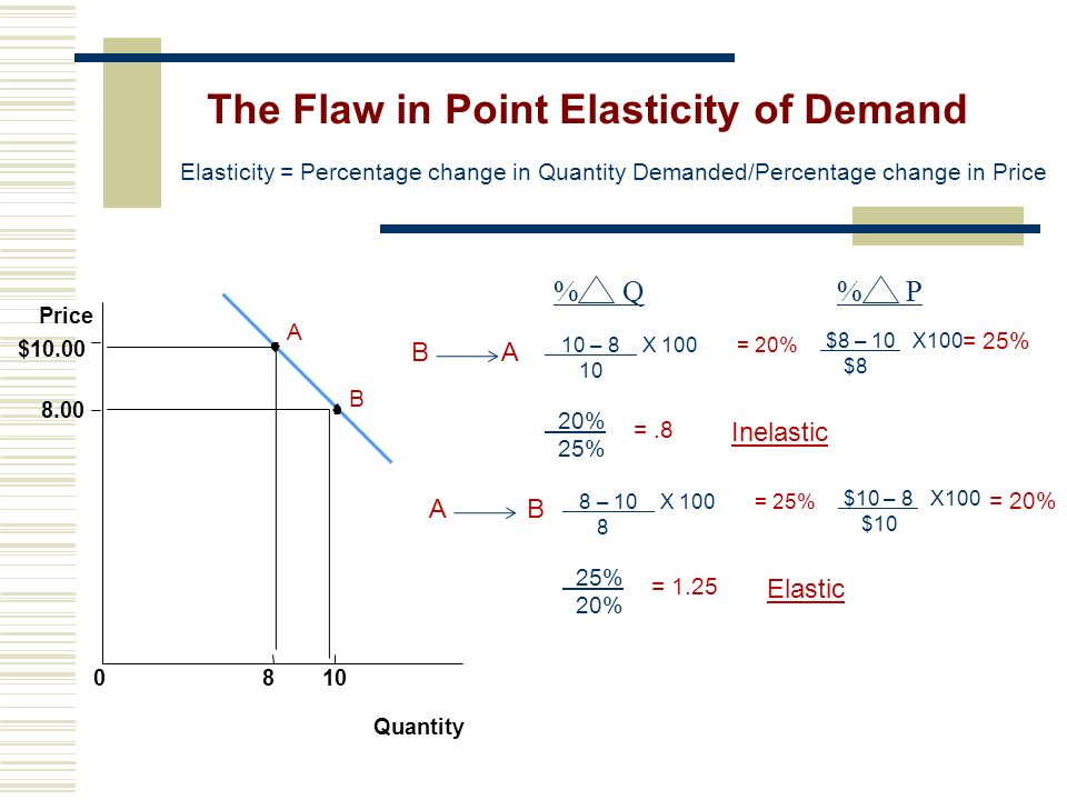 The Flaw in Point Elasticity of Demand