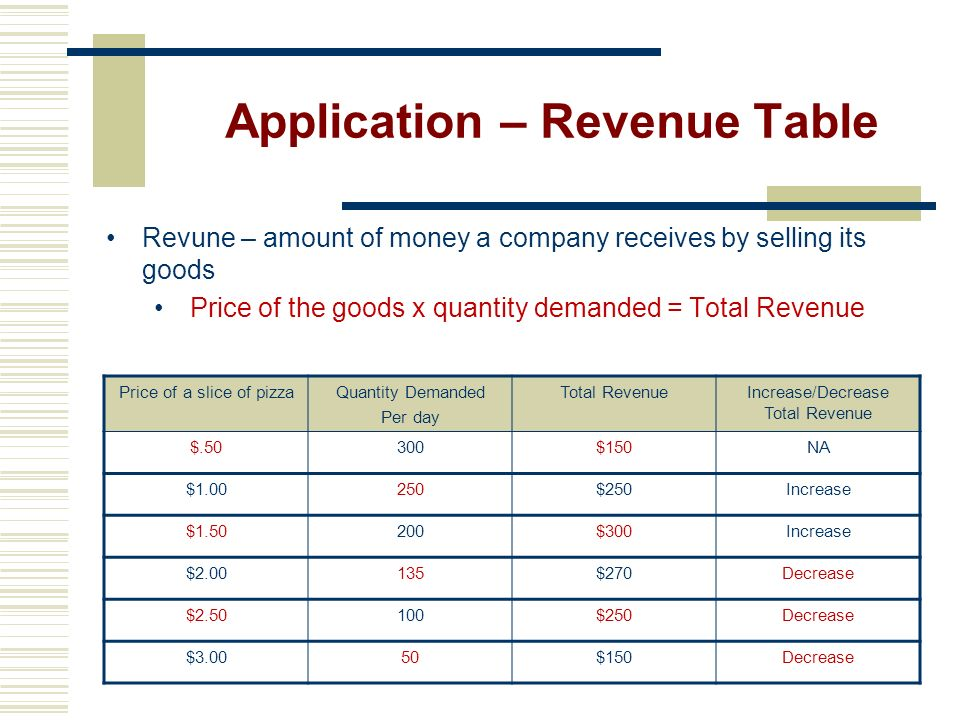 Application – Revenue Table