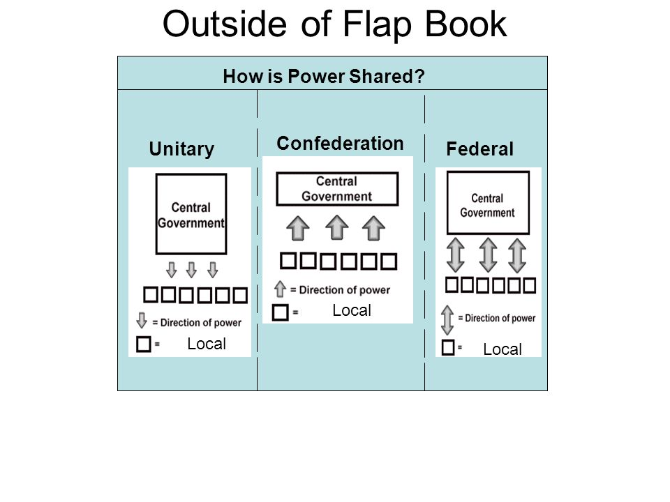 Outside of Flap Book How is Power Shared Confederation Unitary