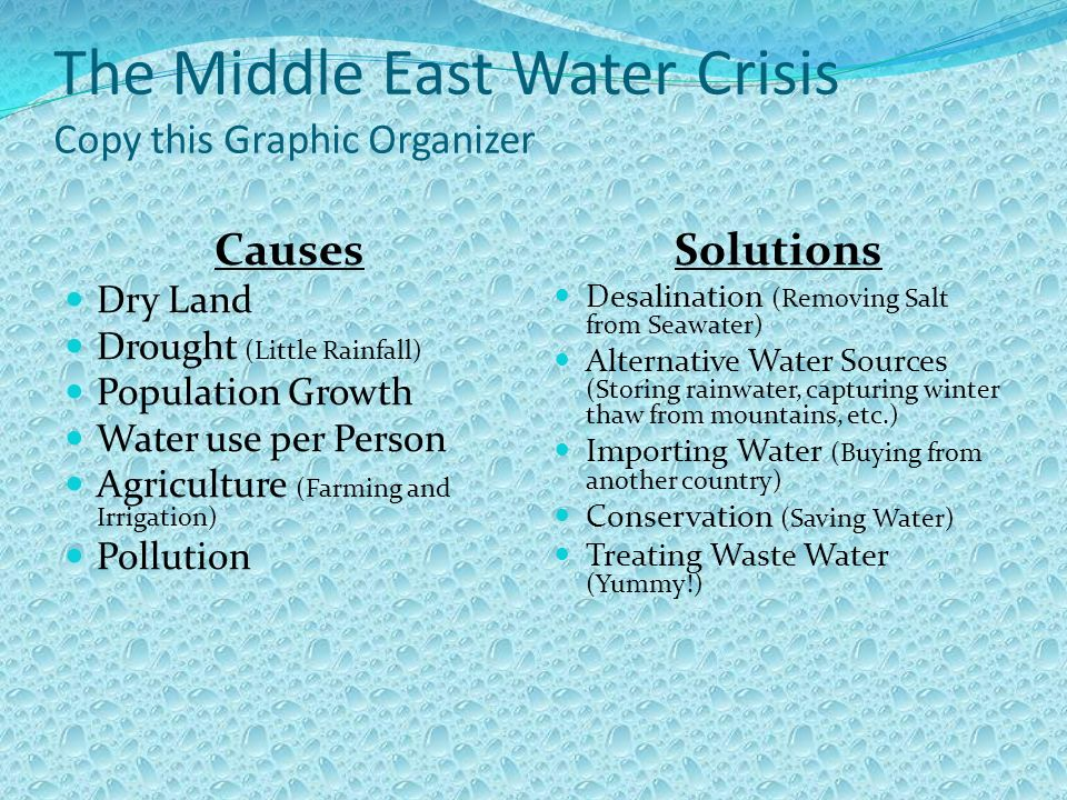 The Middle East Water Crisis Copy this Graphic Organizer