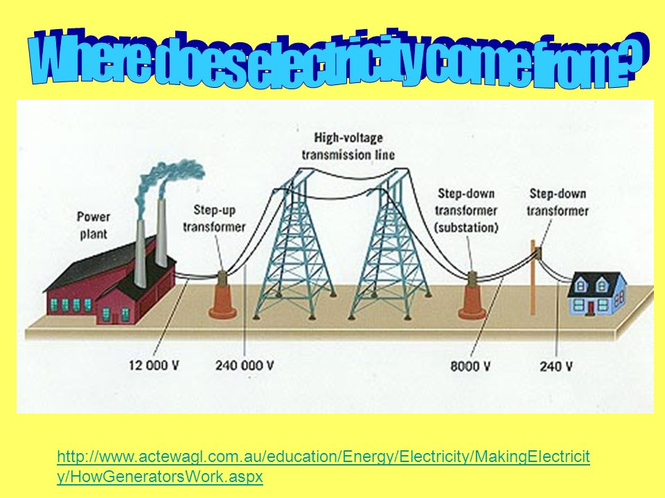 Where does electricity come from