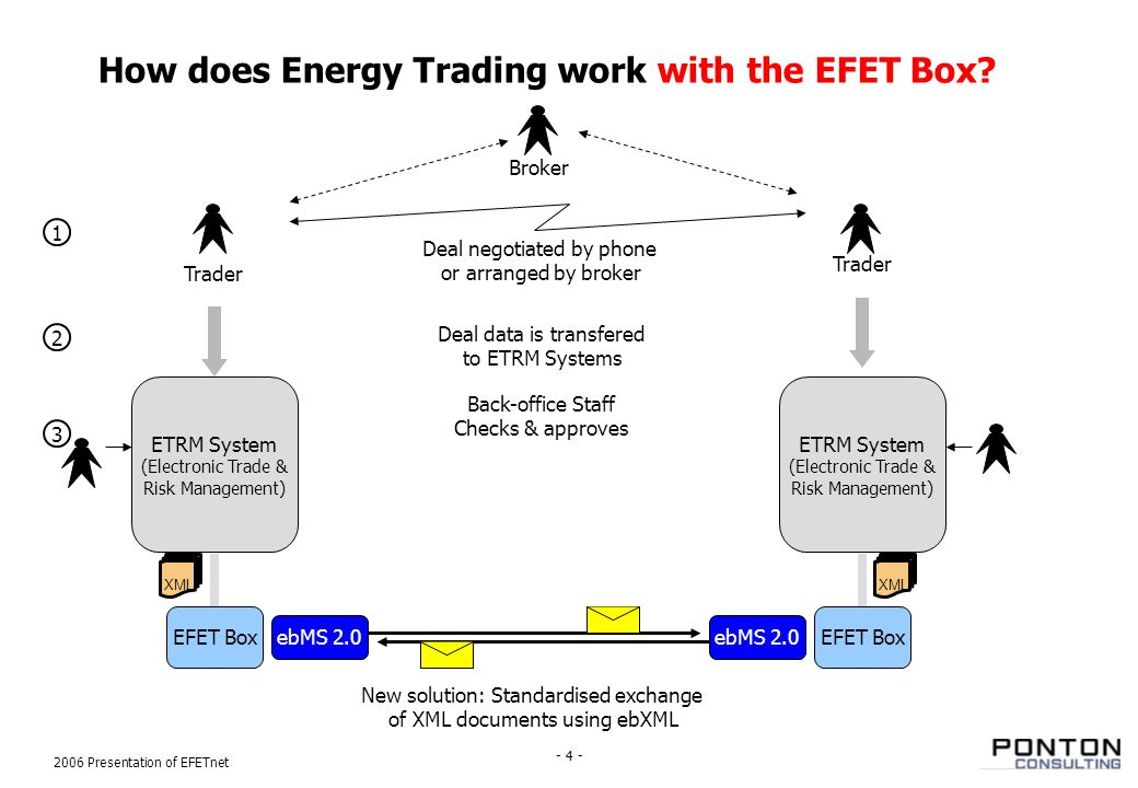 How electronic trading system works