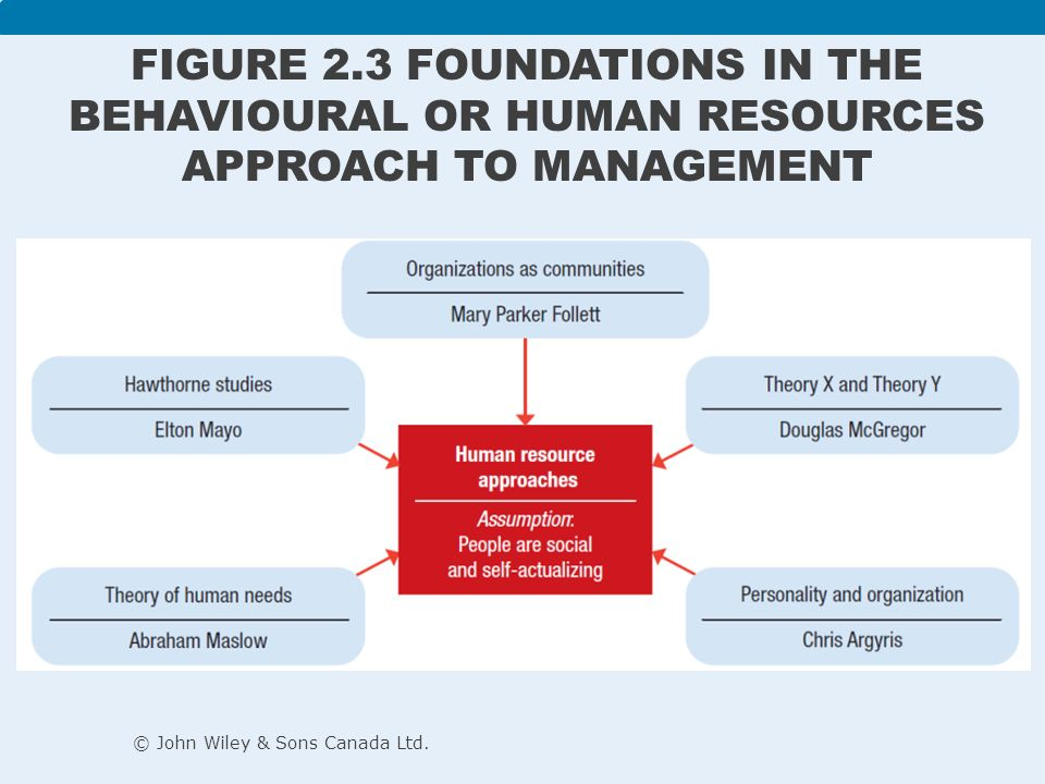 foundation of hrm Foundation staff are is here to offer support by providing relevant resources to help guide your learning and sharpen your skill set in foundation management.