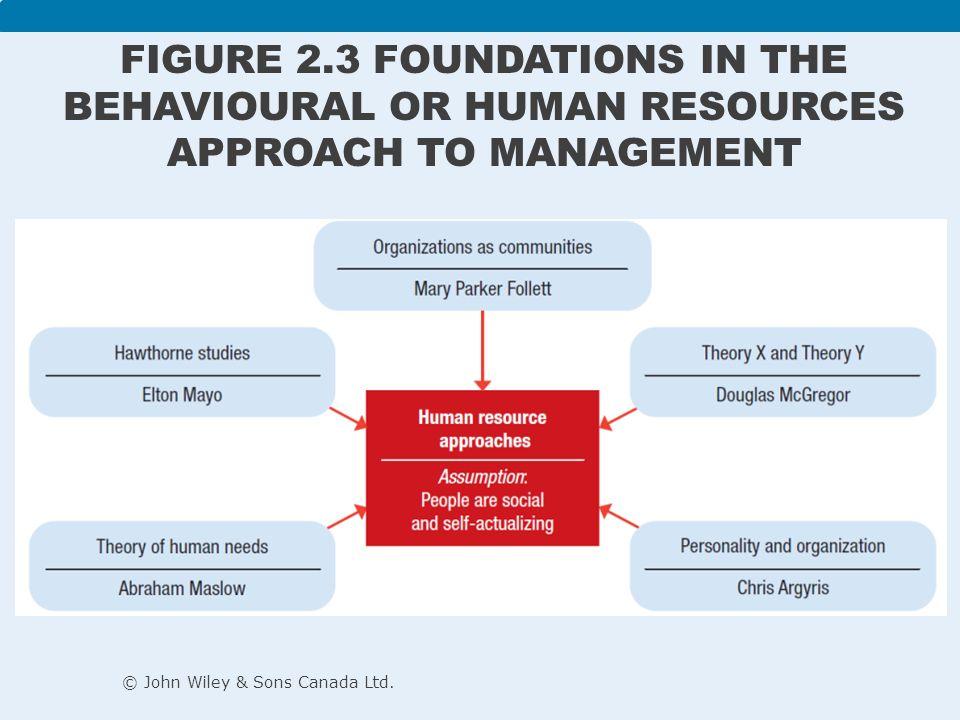 Human resource management - Wikipedia