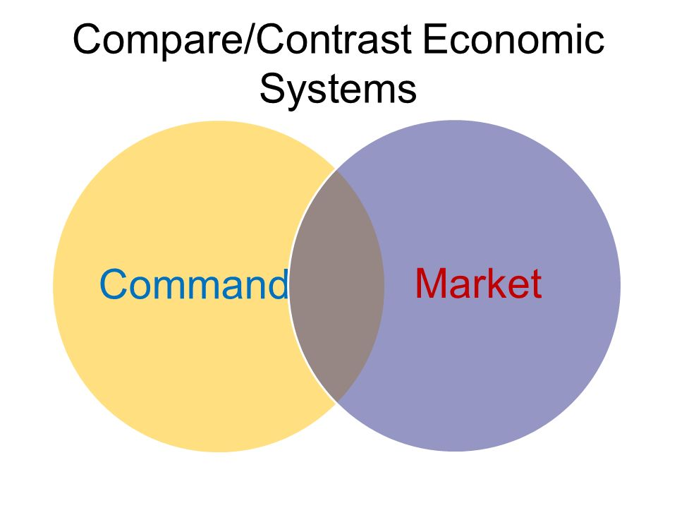 Compare/Contrast Economic Systems