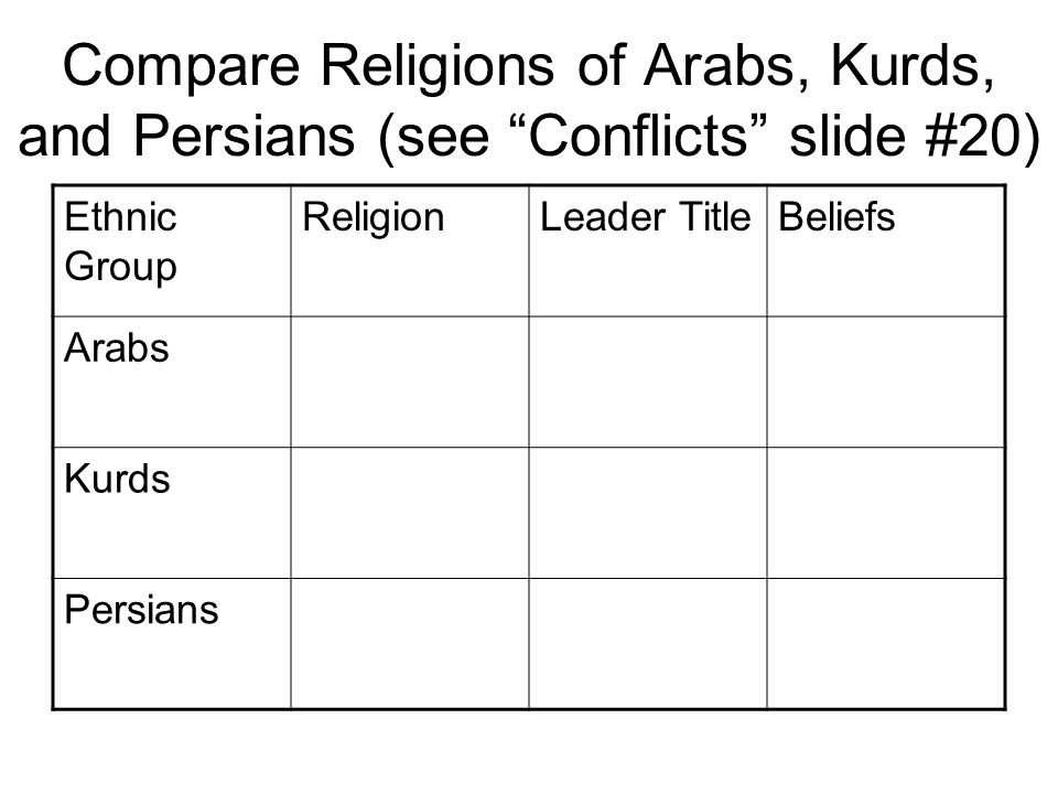 Compare Religions of Arabs, Kurds, and Persians (see Conflicts slide #20)
