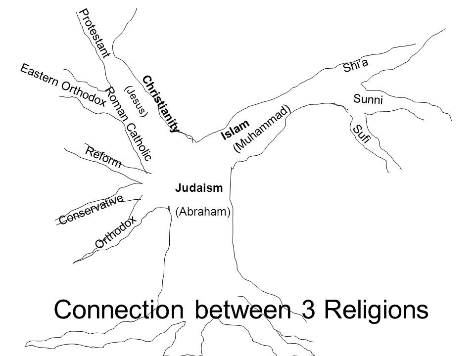Connection between 3 Religions