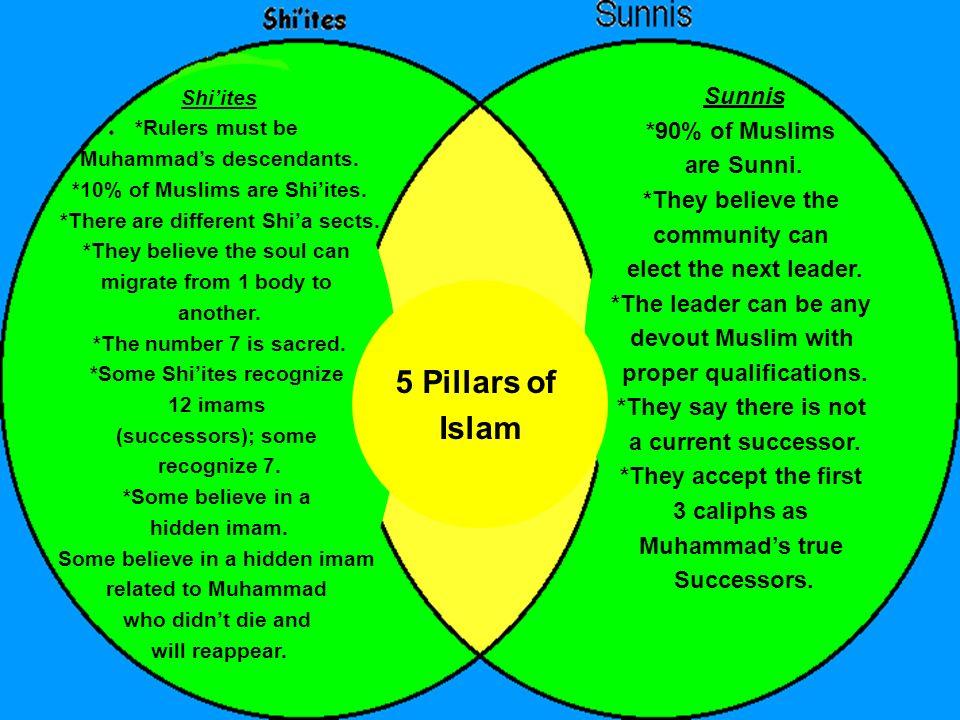 5 Pillars of Islam Sunnis *90% of Muslims are Sunni. *They believe the