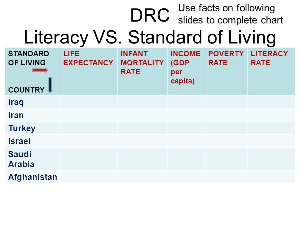 DRC Literacy VS. Standard of Living