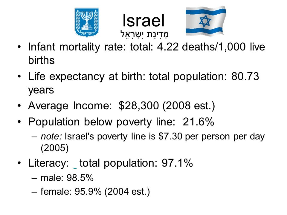Israel Infant mortality rate: total: 4.22 deaths/1,000 live births