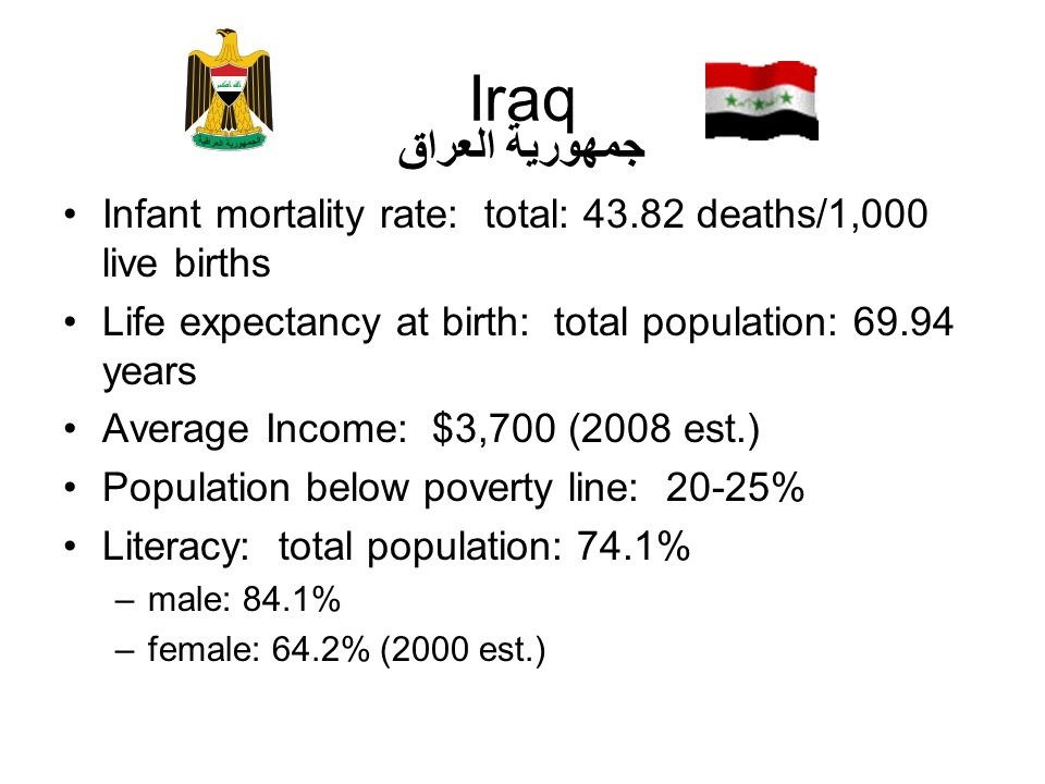 Iraq جمهورية العراق. Infant mortality rate: total: 43.82 deaths/1,000 live births. Life expectancy at birth: total population: 69.94 years.