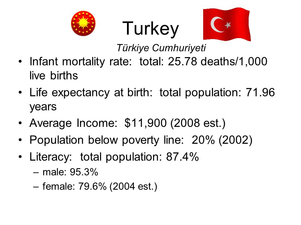 Turkey Infant mortality rate: total: 25.78 deaths/1,000 live births