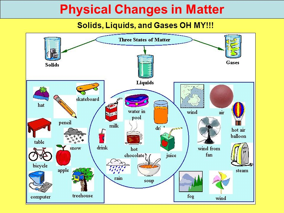 Physical Changes in Matter Solids, Liquids, and Gases OH MY!!!