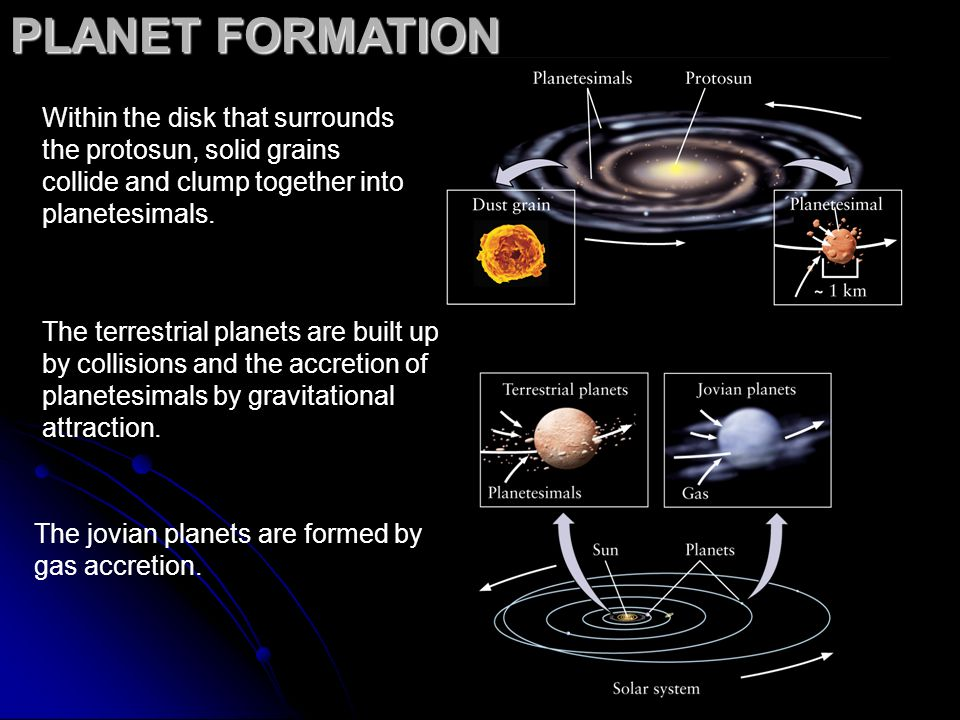 PLANET FORMATIONWithin the disk that surrounds the protosun, solid grains collide and clump together into planetesimals.
