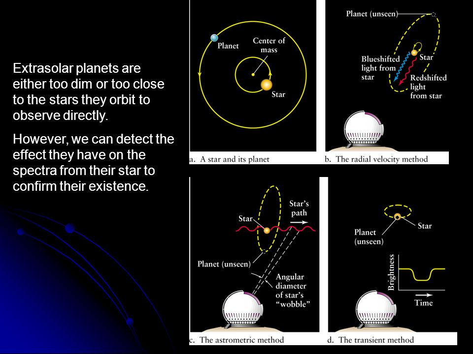 Extrasolar planets are either too dim or too close to the stars they orbit to observe directly.